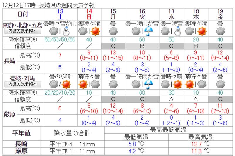 週間天気予報.jpg