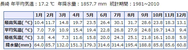 長崎の平均気温.jpg